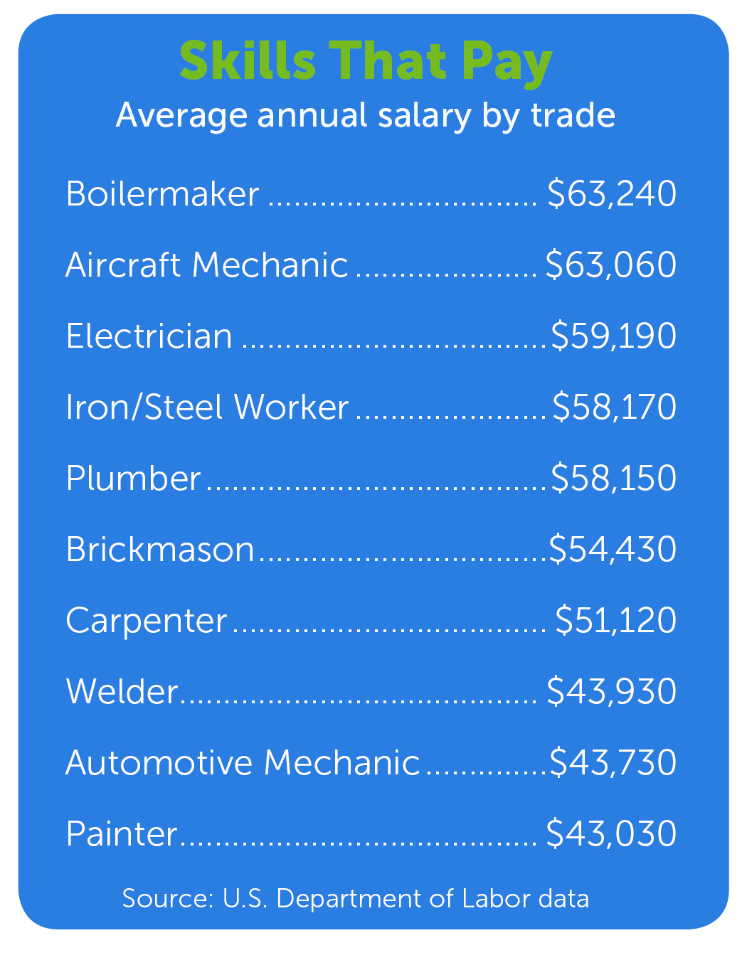 Aviation Industry Trying To Fix Mechanic Shortage Blue Sky Pit News Site